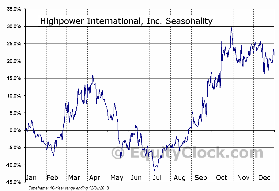 Highpower International, Inc. (NASD:HPJ) Seasonal Chart
