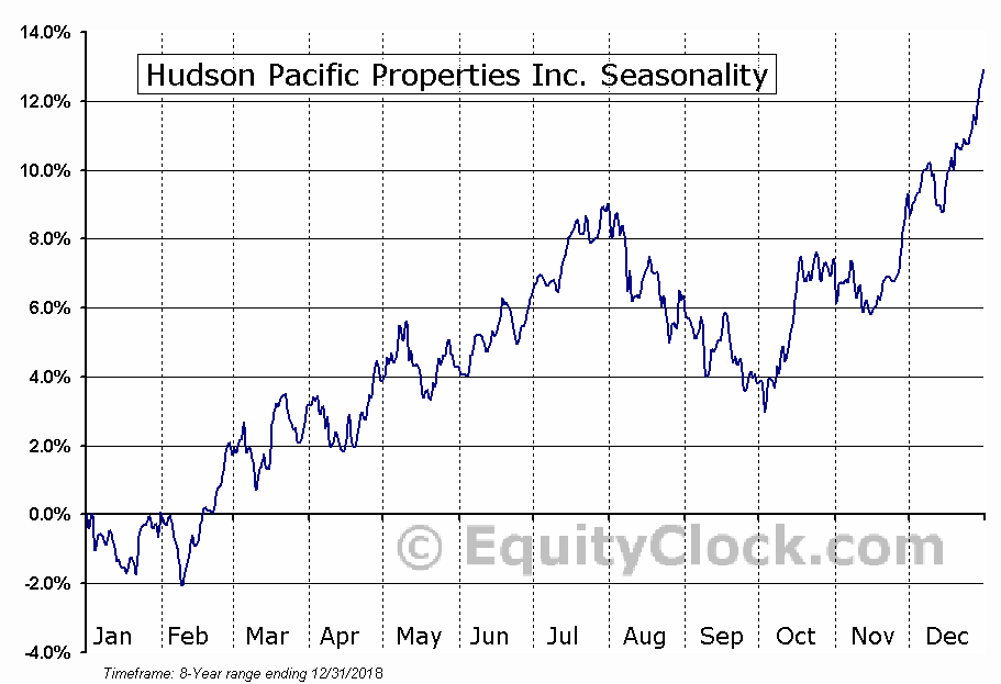 Hudson Pacific Properties Inc. (NYSE:HPP) Seasonal Chart