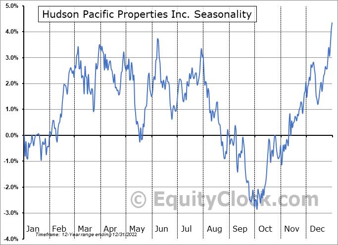 Hudson Pacific Properties Inc. (NYSE:HPP) Seasonal Chart