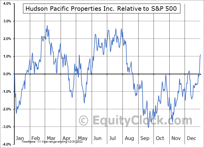 HPP Relative to the S&P 500