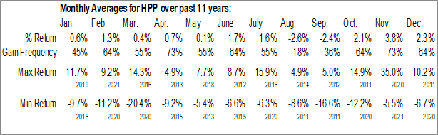 Monthly Seasonal Hudson Pacific Properties Inc. (NYSE:HPP)
