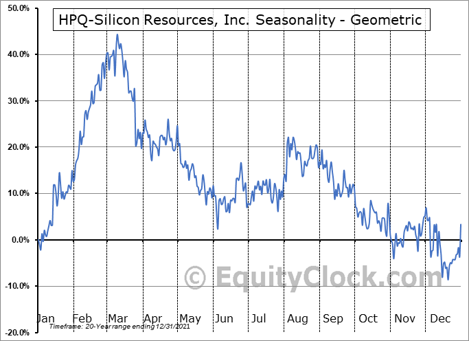 HPQ-Silicon Resources, Inc. (TSXV:HPQ.V) Seasonality