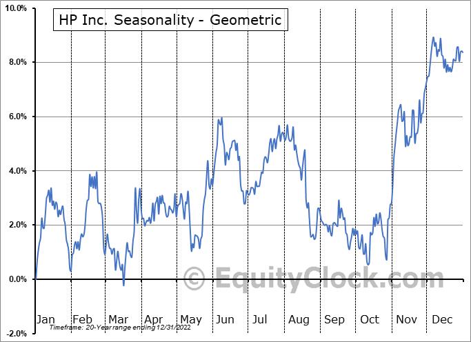 HP Inc. (NYSE:HPQ) Seasonality