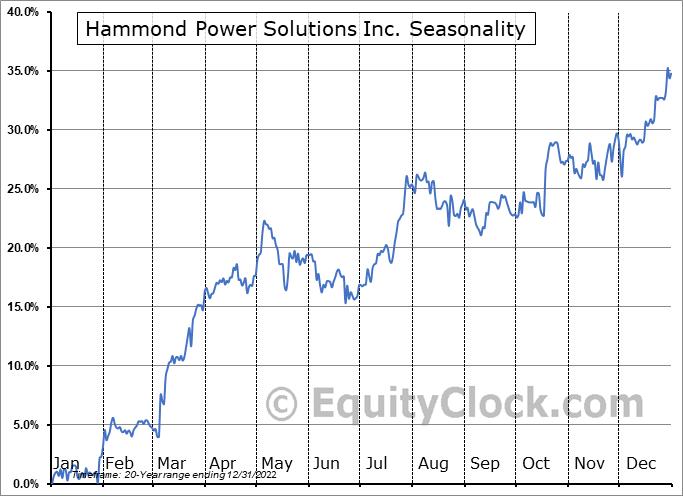 Hammond Power Solutions Inc. (TSE:HPS/A.TO) Seasonality