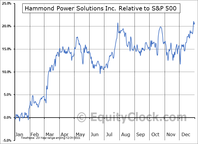 HPS-A.TO Relative to the S&P 500