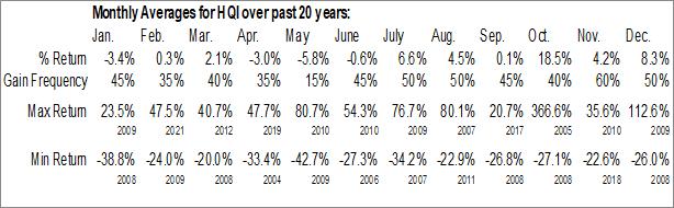 Monthly Seasonal HireQuest Inc. (NASD:HQI)