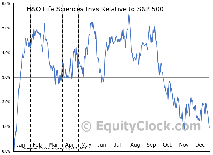 HQL Relative to the S&P 500