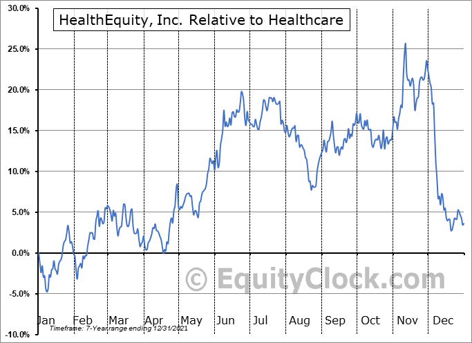 HQY Relative to the Sector