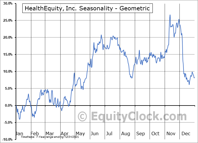 HealthEquity, Inc. (NASD:HQY) Seasonality