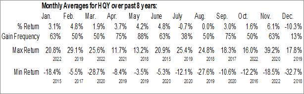 Monthly Seasonal HealthEquity, Inc. (NASD:HQY)