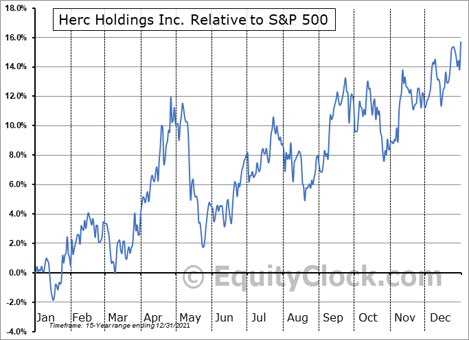 HRI Relative to the S&P 500