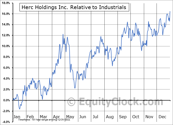HRI Relative to the Sector