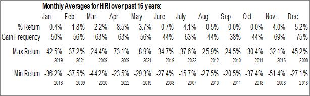 Monthly Seasonal Herc Holdings Inc. (NYSE:HRI)