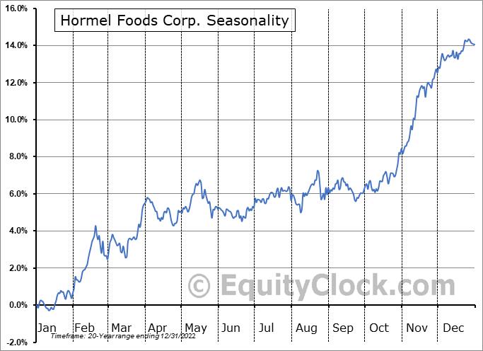 Hormel Foods Corp. (NYSE:HRL) Seasonal Chart