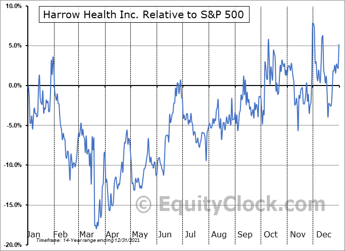 HROW Relative to the S&P 500