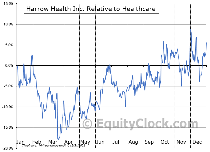 HROW Relative to the Sector