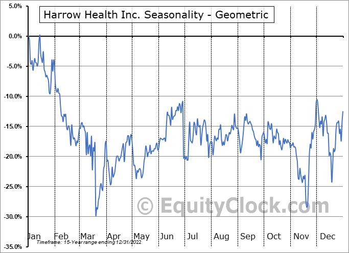 Harrow Health Inc. (NASD:HROW) Seasonality