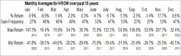 Monthly Seasonal Harrow Health Inc. (NASD:HROW)
