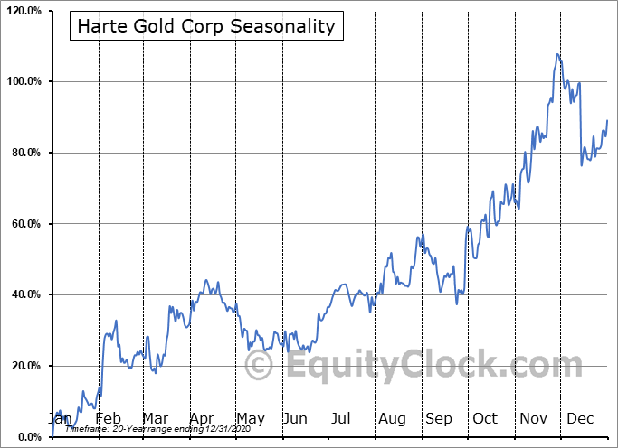Harte Gold Corp (TSE:HRT.TO) Seasonal Chart