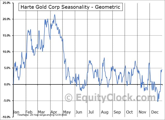 Harte Gold Corp (TSE:HRT.TO) Seasonality