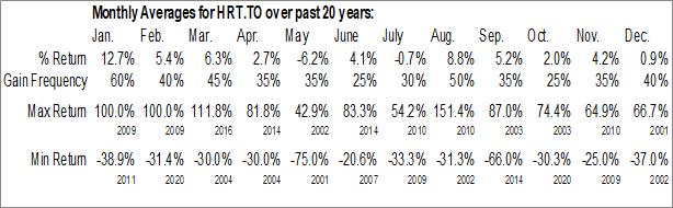 Monthly Seasonal Harte Gold Corp (TSE:HRT.TO)