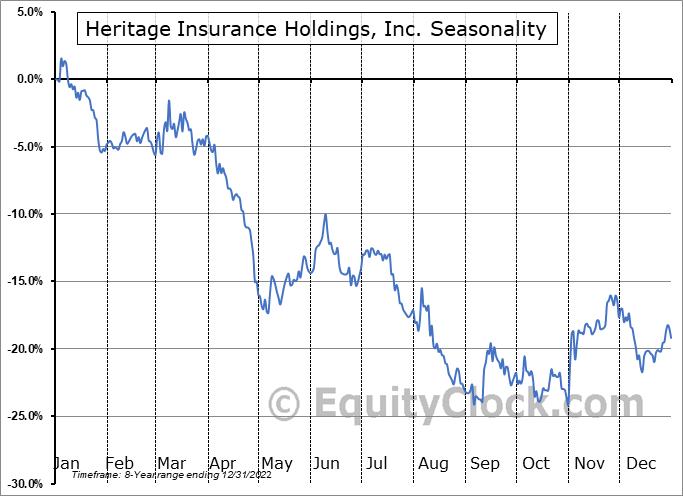 Heritage Insurance Holdings, Inc. (NYSE:HRTG) Seasonal Chart