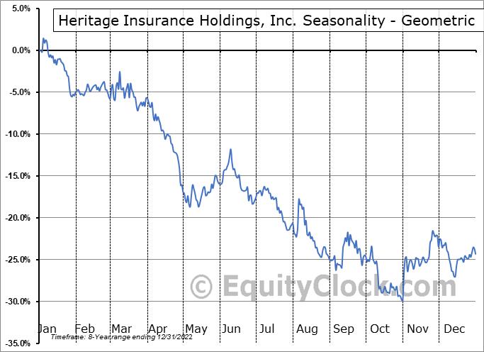 Heritage Insurance Holdings, Inc. (NYSE:HRTG) Seasonality