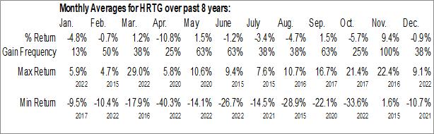 Monthly Seasonal Heritage Insurance Holdings, Inc. (NYSE:HRTG)