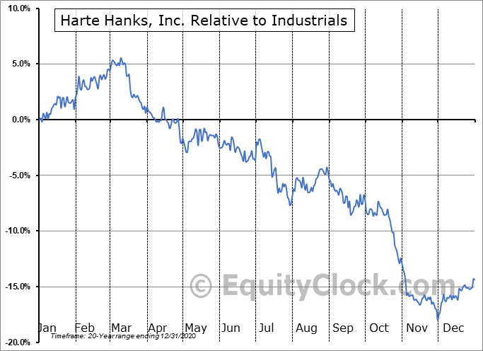 HRTH Relative to the Sector