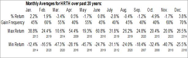 Monthly Seasonal Harte Hanks, Inc. (OTCMKT:HRTH)