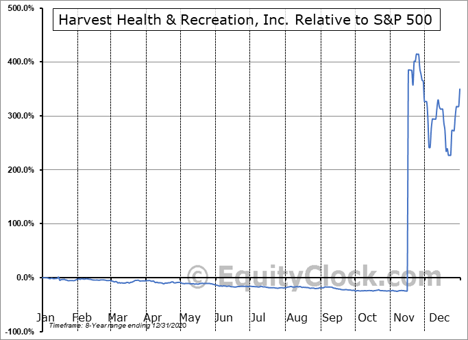 HRVSF Relative to the S&P 500