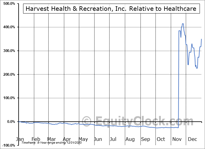 HRVSF Relative to the Sector