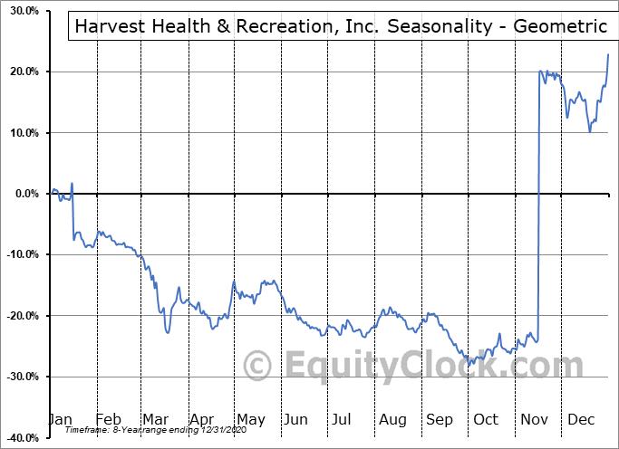 Harvest Health & Recreation, Inc. (OTCMKT:HRVSF) Seasonality