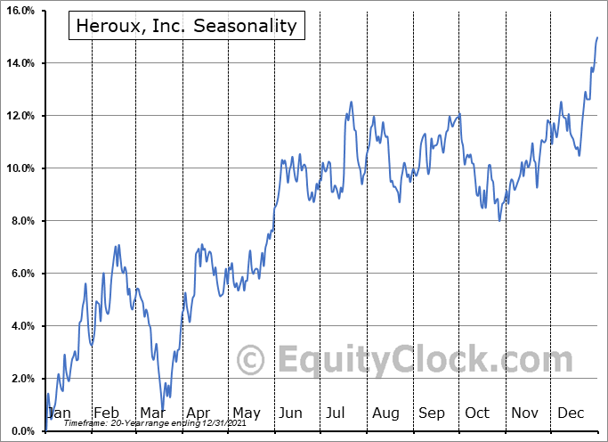 Heroux, Inc. (TSE:HRX.TO) Seasonal Chart