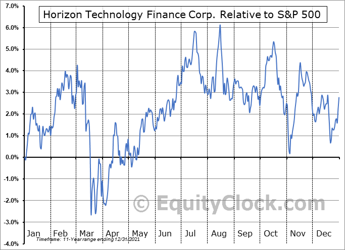 HRZN Relative to the S&P 500