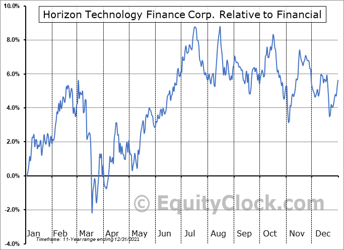 HRZN Relative to the Sector