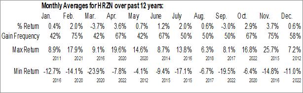 Monthly Seasonal Horizon Technology Finance Corp. (NASD:HRZN)