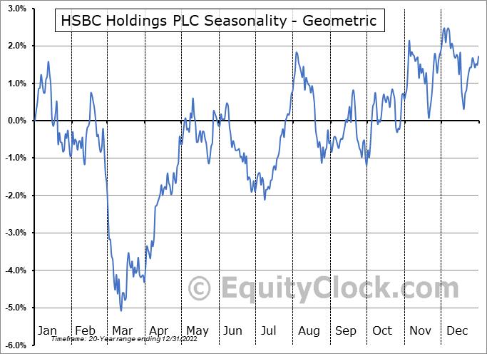 HSBC Holdings PLC (NYSE:HSBC) Seasonality