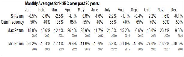 Monthly Seasonal HSBC Holdings PLC (NYSE:HSBC)