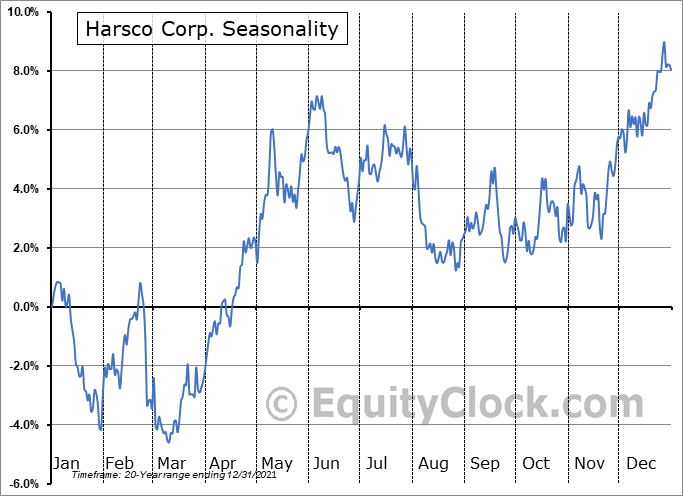 Harsco Corp. (NYSE:HSC) Seasonal Chart