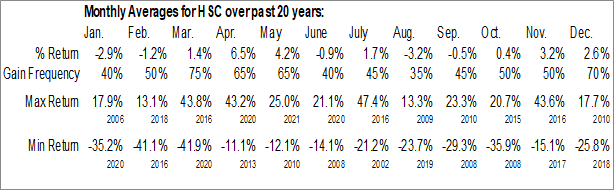 Monthly Seasonal Harsco Corp. (NYSE:HSC)