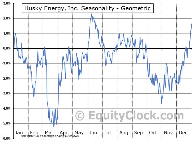 Husky Energy, Inc. (TSE:HSE.TO) Seasonality