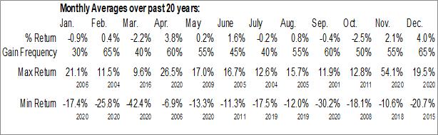 Monthly Seasonal Husky Energy, Inc. (TSE:HSE.TO)