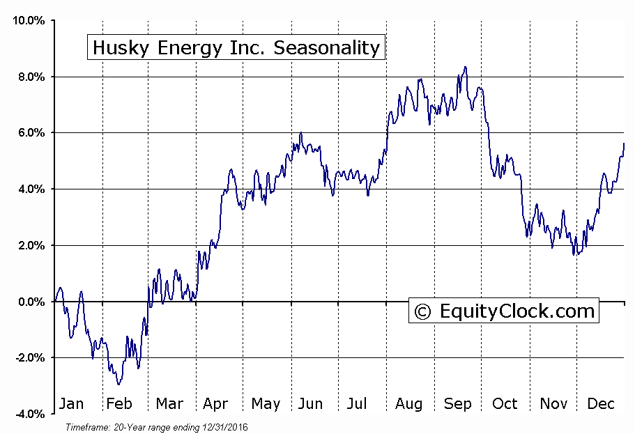 Husky Energy, Inc. (TSE:HSE.TO) Seasonal Chart