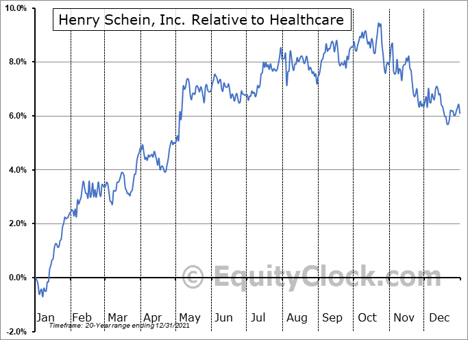 HSIC Relative to the Sector