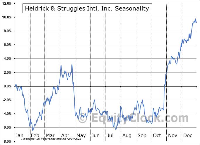 Heidrick & Struggles Intl, Inc. (NASD:HSII) Seasonal Chart