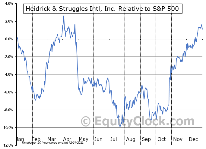 HSII Relative to the S&P 500
