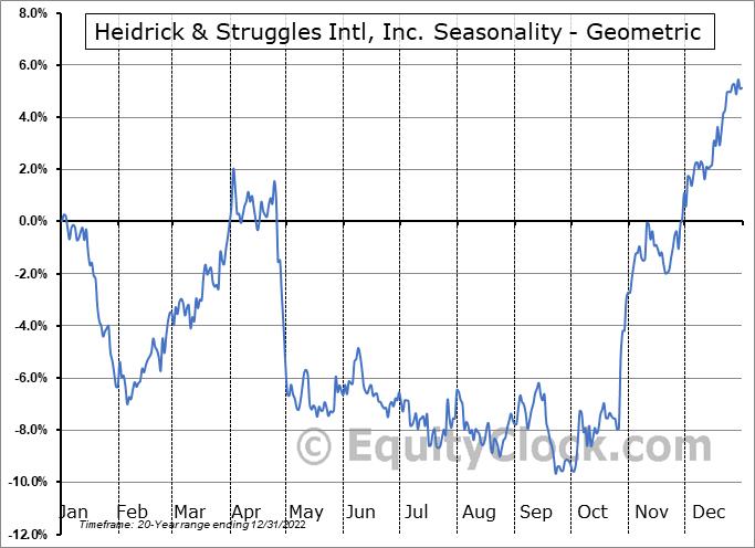 Heidrick & Struggles Intl, Inc. (NASD:HSII) Seasonality