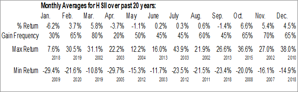Monthly Seasonal Heidrick & Struggles Intl, Inc. (NASD:HSII)