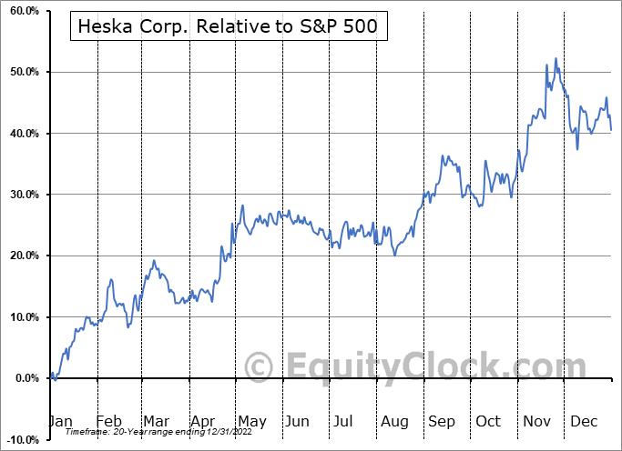 HSKA Relative to the S&P 500